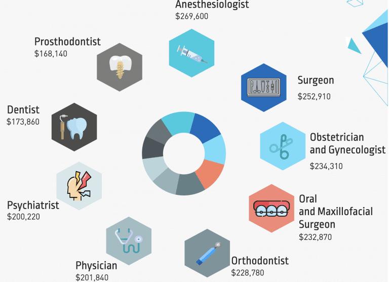 Healthcare Salaries